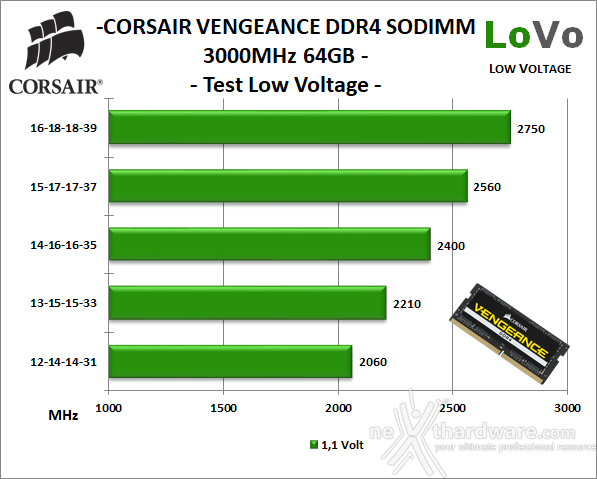 CORSAIR VENGEANCE SODIMM DDR4 3000MHz 64GB 9. Test Low Voltage 1