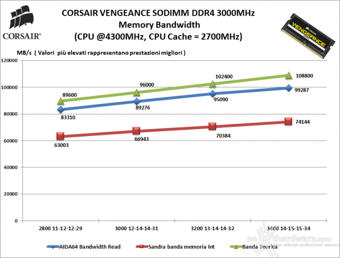 CORSAIR VENGEANCE SODIMM DDR4 3000MHz 64GB 7. Performance - Analisi dei timings 1