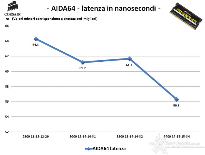 CORSAIR VENGEANCE SODIMM DDR4 3000MHz 64GB 7. Performance - Analisi dei timings 2