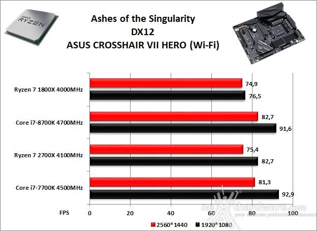 ASUS ROG CROSSHAIR VII HERO (Wi-Fi) 14. Videogiochi 14