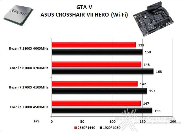 ASUS ROG CROSSHAIR VII HERO (Wi-Fi) 14. Videogiochi 12