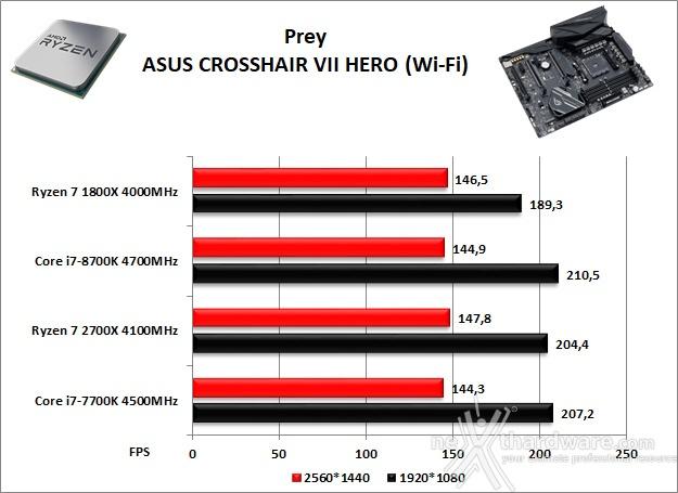 ASUS ROG CROSSHAIR VII HERO (Wi-Fi) 14. Videogiochi 2
