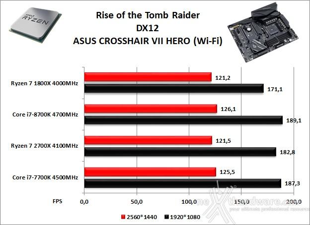 ASUS ROG CROSSHAIR VII HERO (Wi-Fi) 14. Videogiochi 10