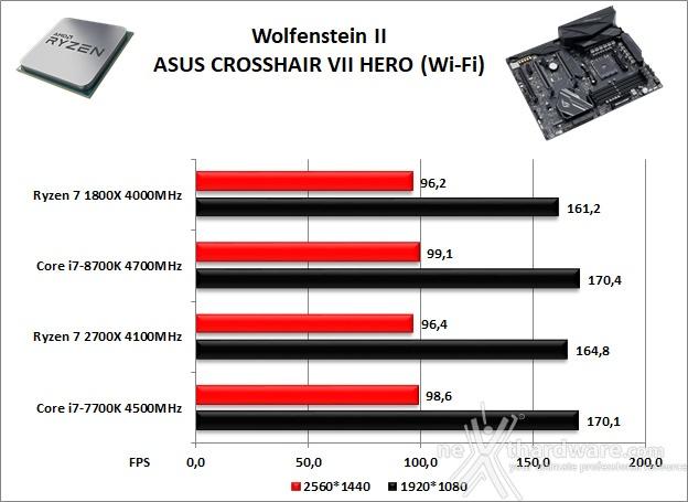 ASUS ROG CROSSHAIR VII HERO (Wi-Fi) 14. Videogiochi 4