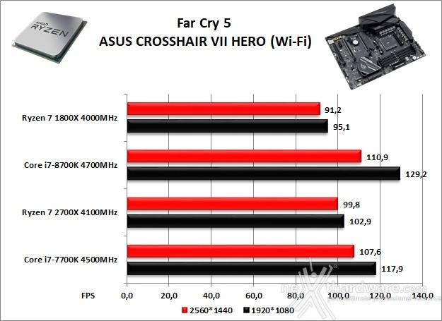 ASUS ROG CROSSHAIR VII HERO (Wi-Fi) 14. Videogiochi 6