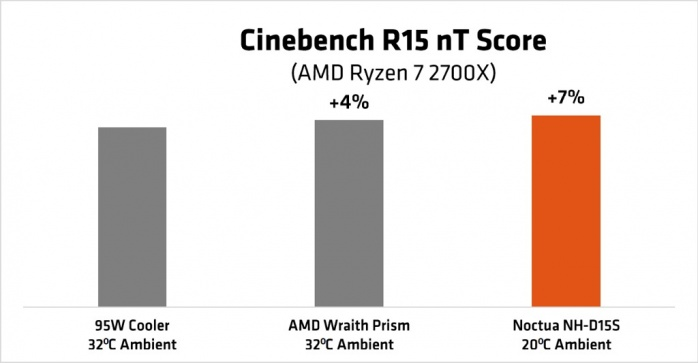 ASUS ROG CROSSHAIR VII HERO (Wi-Fi) 1. Architettura AMD Ryzen 2 6