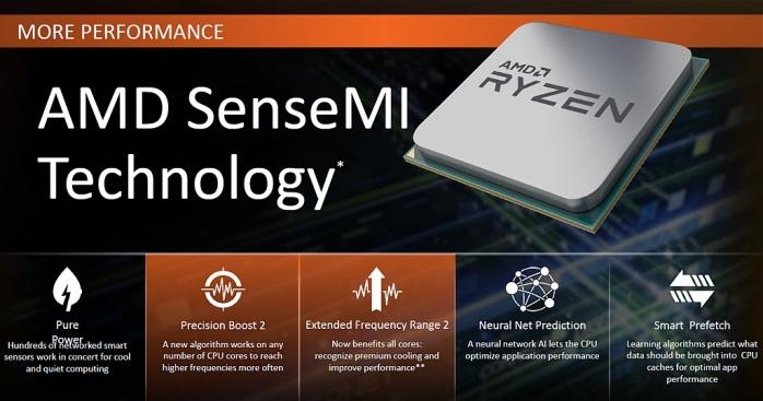 ASUS ROG CROSSHAIR VII HERO (Wi-Fi) 1. Architettura AMD Ryzen 2 4