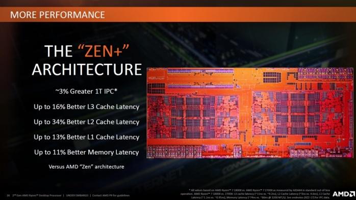 ASUS ROG CROSSHAIR VII HERO (Wi-Fi) 1. Architettura AMD Ryzen 2 2
