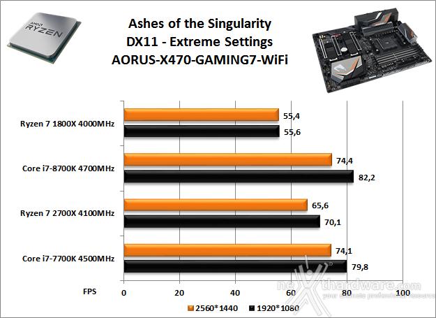 GIGABYTE X470 AORUS Gaming 7 WIFI 14. Videogiochi 14