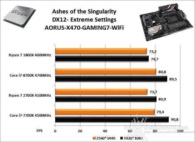 GIGABYTE X470 AORUS Gaming 7 WIFI 14. Videogiochi 15