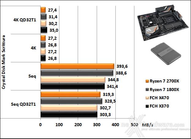 GIGABYTE X470 AORUS Gaming 7 WIFI 15. Benchmark controller  6