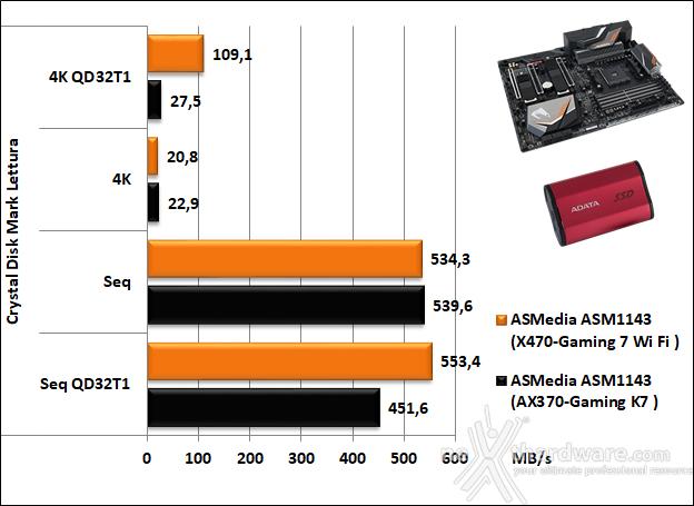 GIGABYTE X470 AORUS Gaming 7 WIFI 15. Benchmark controller  7