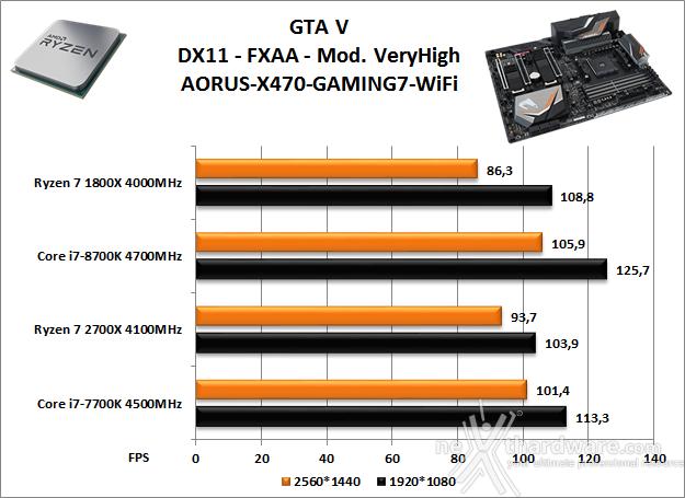 GIGABYTE X470 AORUS Gaming 7 WIFI 14. Videogiochi 12
