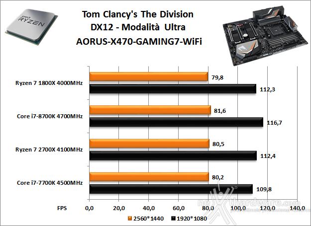 GIGABYTE X470 AORUS Gaming 7 WIFI 14. Videogiochi 3
