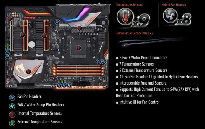 GIGABYTE X470 AORUS Gaming 7 WIFI 7. Caratteristiche peculiari 7