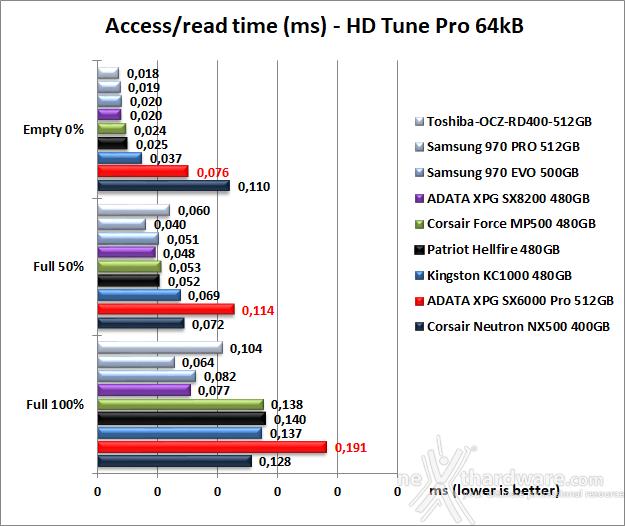 ADATA XPG SX6000 Pro 512GB 6. Test Endurance Sequenziale 8