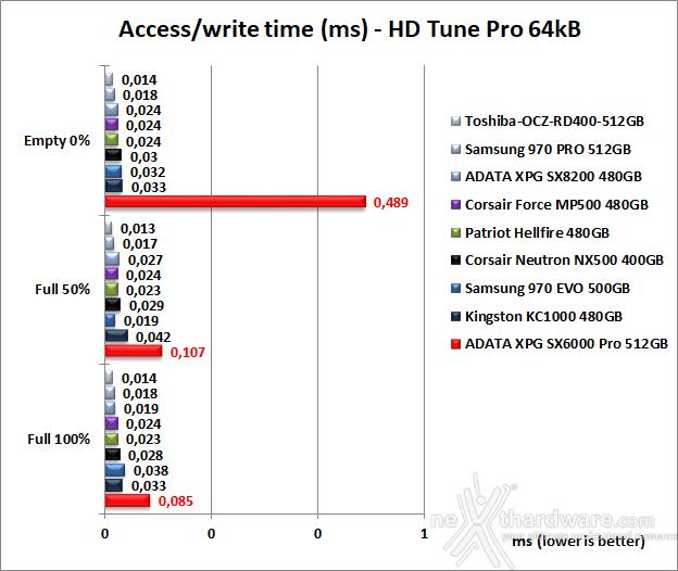 ADATA XPG SX6000 Pro 512GB 6. Test Endurance Sequenziale 9