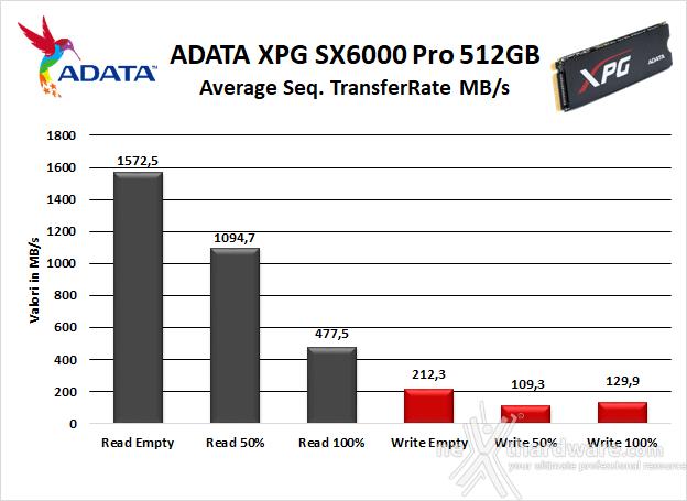 ADATA XPG SX6000 Pro 512GB 6. Test Endurance Sequenziale 7