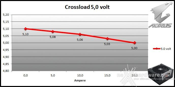 AORUS P850W 9. Crossloading 4