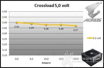 AORUS P850W 9. Crossloading 5