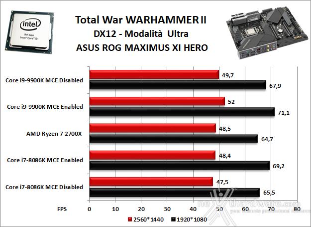 ASUS ROG MAXIMUS XI HERO (WI-FI) 13. Videogiochi 9