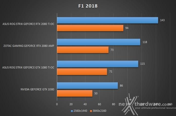 ASUS ROG STRIX RTX 2080 Ti OC 11. Far Cry 5 & F1 2018 4