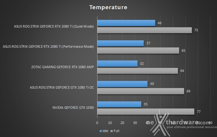 ASUS ROG STRIX RTX 2080 Ti OC 14. Temperature, consumi e rumorosità 1