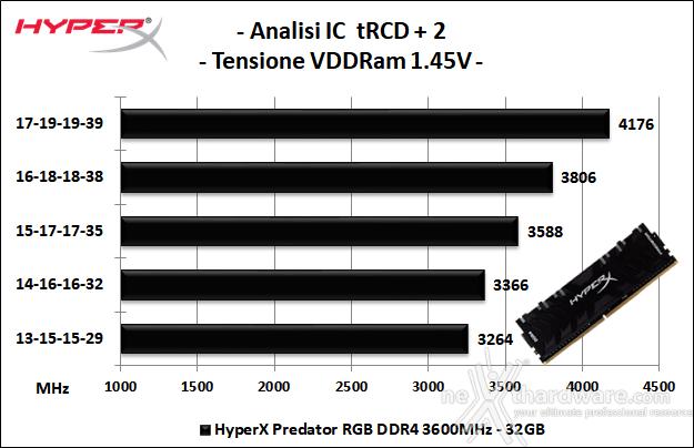 HyperX Predator RGB 3600MHz 32GB 6. Performance - Analisi degli ICs 2