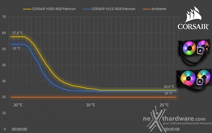 CORSAIR H100i & H115i RGB Platinum 8. Test - Parte seconda 2