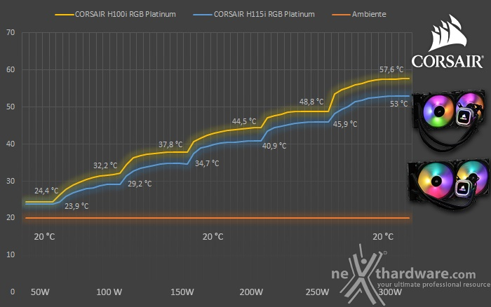 CORSAIR H100i & H115i RGB Platinum 8. Test - Parte seconda 1