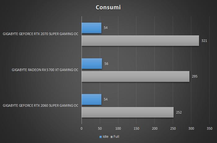 GIGABYTE Radeon RX 5700 XT GAMING OC 14. Temperature, consumi e rumorosità 2