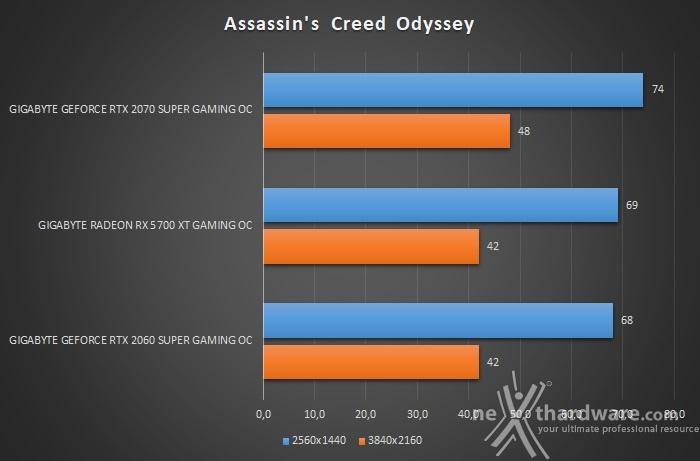 GIGABYTE Radeon RX 5700 XT GAMING OC 9. Assassin's Creed: Odyssey & Far Cry New Dawn 2