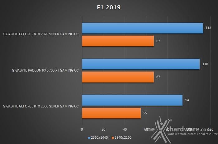 GIGABYTE Radeon RX 5700 XT GAMING OC 10. World War Z & F1 2019 5