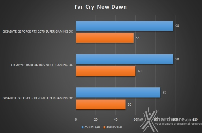 GIGABYTE Radeon RX 5700 XT GAMING OC 9. Assassin's Creed: Odyssey & Far Cry New Dawn 4