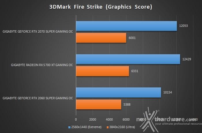 GIGABYTE Radeon RX 5700 XT GAMING OC 7. 3DMark Fire Strike & Time Spy 2