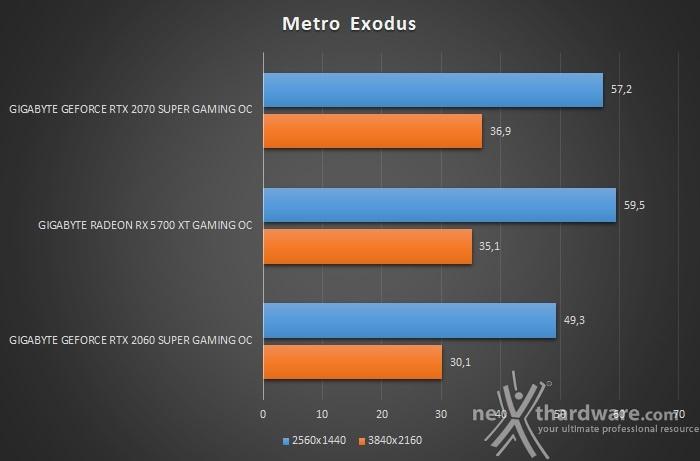 GIGABYTE Radeon RX 5700 XT GAMING OC 12. Shadow of The Tomb Raider & Metro Exodus 4