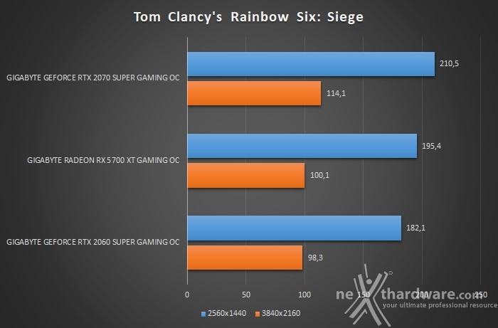GIGABYTE Radeon RX 5700 XT GAMING OC 11. Tom Clancy's Rainbow Six: Siege & Total War: Three Kingdoms 2