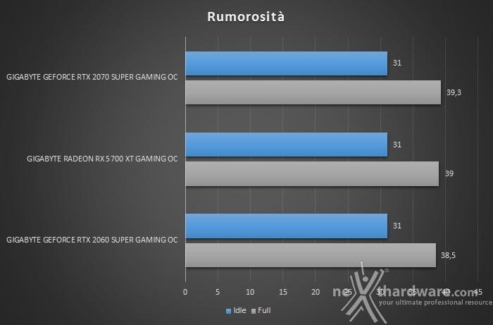 GIGABYTE Radeon RX 5700 XT GAMING OC 14. Temperature, consumi e rumorosità 3