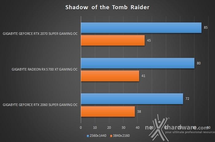 GIGABYTE Radeon RX 5700 XT GAMING OC 12. Shadow of The Tomb Raider & Metro Exodus 2