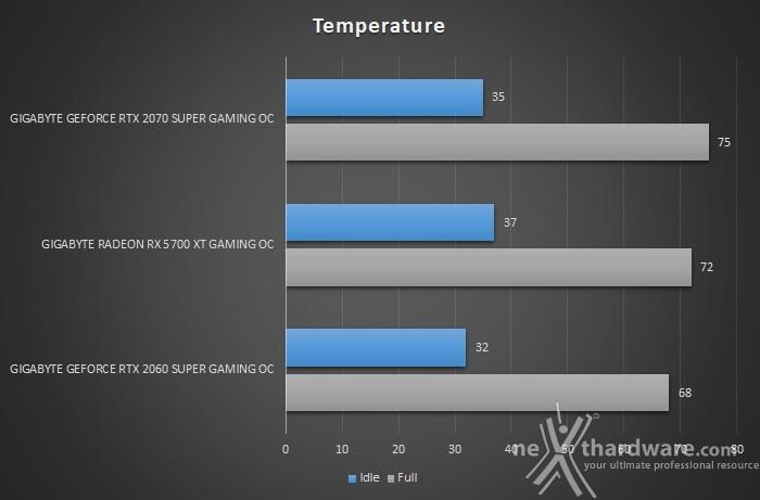 GIGABYTE Radeon RX 5700 XT GAMING OC 14. Temperature, consumi e rumorosità 1