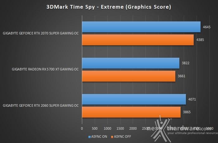 GIGABYTE Radeon RX 5700 XT GAMING OC 7. 3DMark Fire Strike & Time Spy 8
