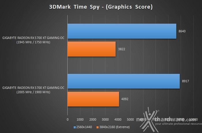 GIGABYTE Radeon RX 5700 XT GAMING OC 13. Overclock 10