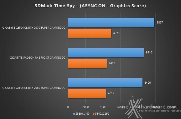 GIGABYTE Radeon RX 5700 XT GAMING OC 7. 3DMark Fire Strike & Time Spy 6