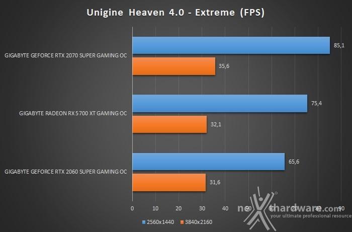 GIGABYTE Radeon RX 5700 XT GAMING OC 8. UNIGINE Heaven & Superposition 2