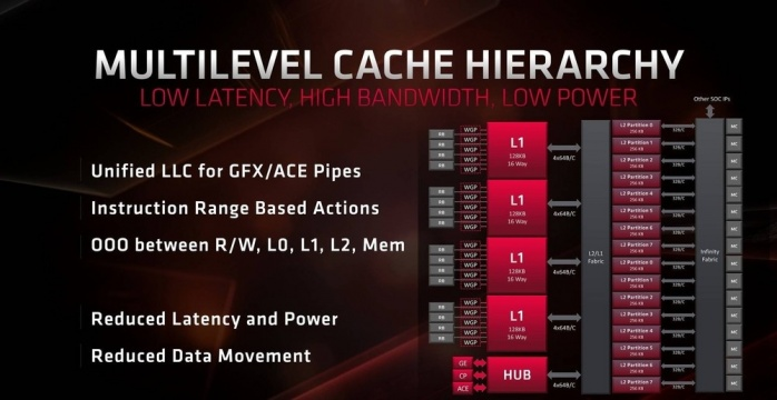 GIGABYTE Radeon RX 5700 XT GAMING OC 1. Pillole di Navi 5