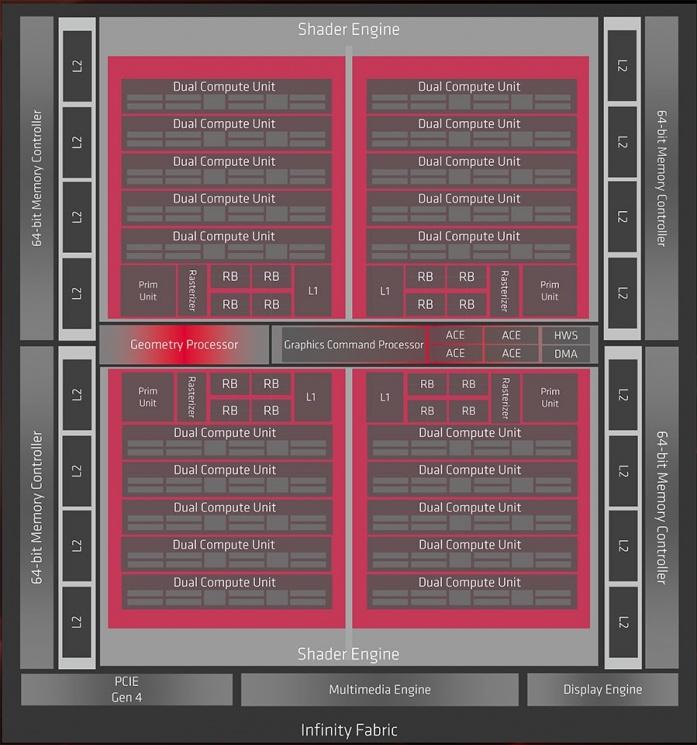 GIGABYTE Radeon RX 5700 XT GAMING OC 1. Pillole di Navi 2