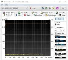 Roundup SSD NVMe PCIe 4.0 9. Test Endurance Sequenziale 18