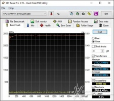 Roundup SSD NVMe PCIe 4.0 9. Test Endurance Sequenziale 6