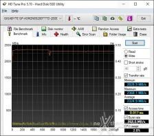 Roundup SSD NVMe PCIe 4.0 9. Test Endurance Sequenziale 4
