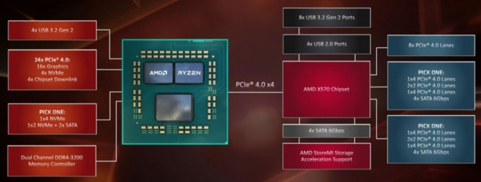 Roundup SSD NVMe PCIe 4.0 5. PCIe 4.0 in pillole 2